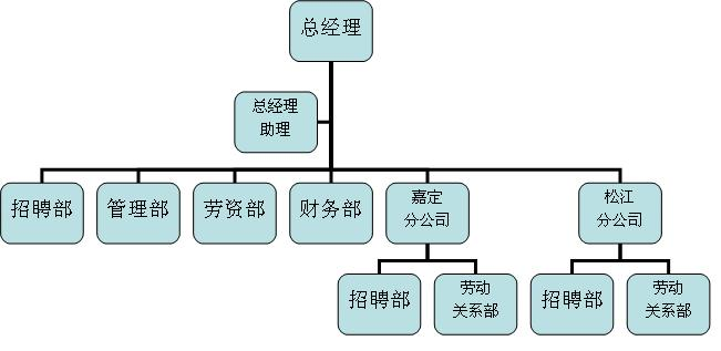 上海昌路劳务输出有限公司组织架构