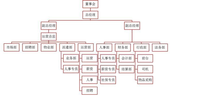 昌路公司组织架构图